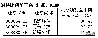 宋清辉:监管层问询部分公司减持体现呵护市场