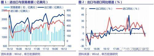 申万宏源:12月出口增速回落主因手机影响或延至1月
