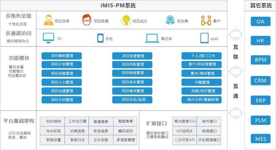 软件项目管理系统