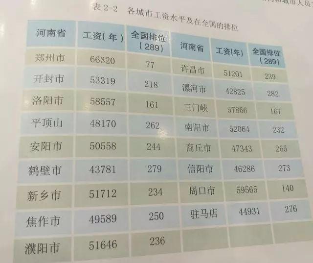 郑州 人均工资_郑州火车站