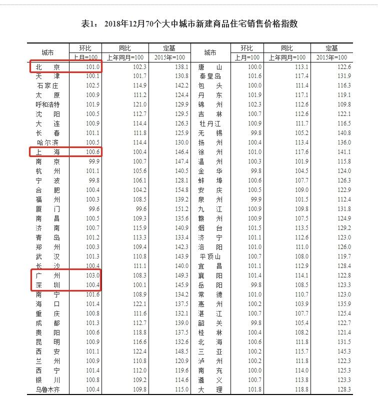 【2018年12月70城房价出炉 广州领跑全国!】 2018全国房价排名出炉