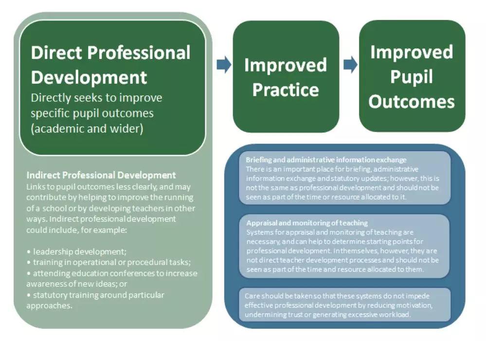 英国教育部:高效的教师职业发展支持应该怎么做?