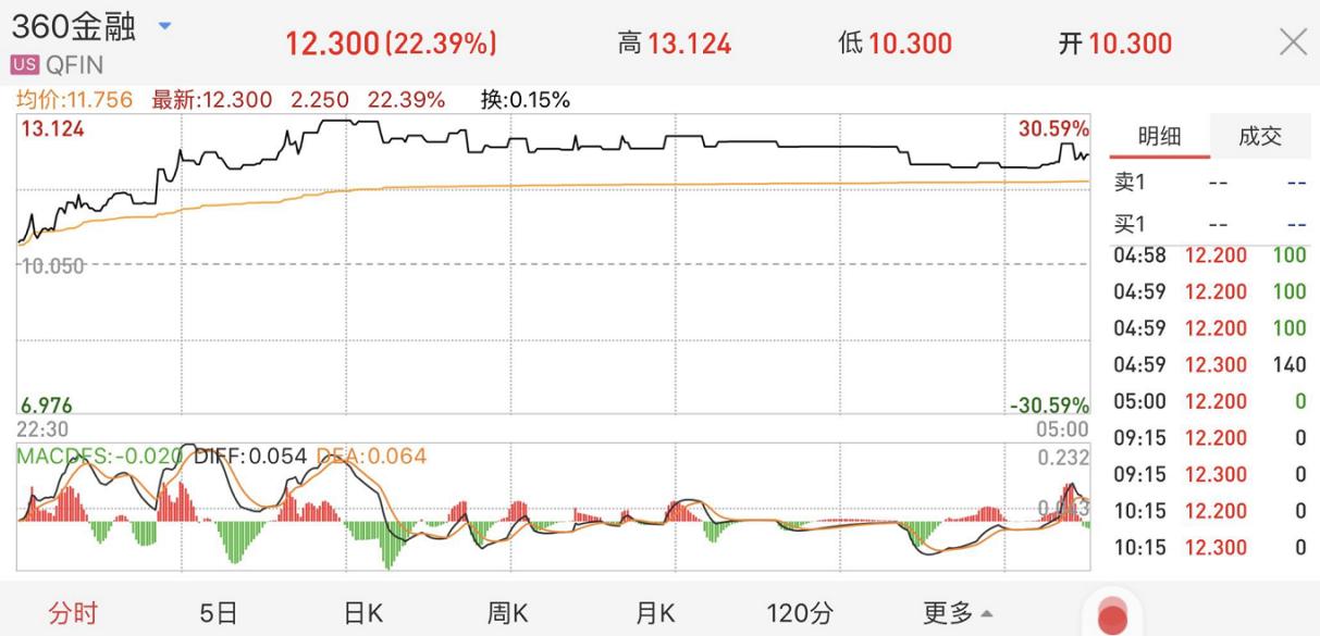 【盈利11亿业绩大振 360金融股价大涨22%】 业绩大涨