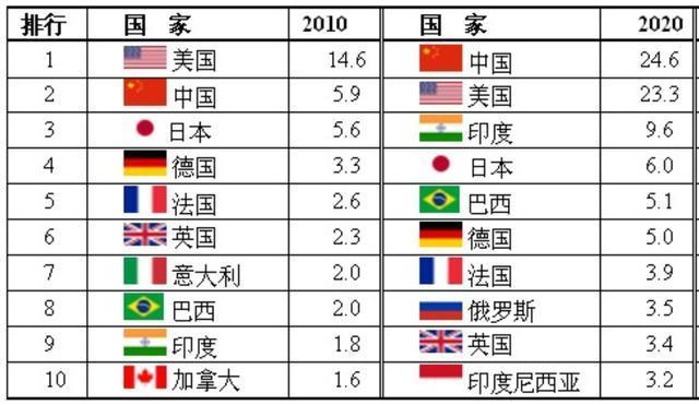 一百多年前中国GDP总值排名_2018年世界GDP排名前100名国家 中国GDP破90万亿位居全球第二