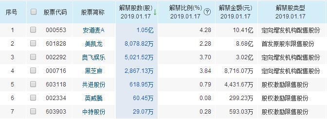 1月17日共有7支股票被解禁 解禁金额10.41亿元