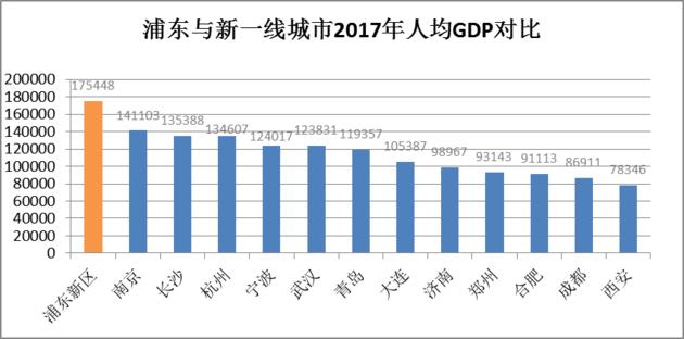 浦东新区2020年人均gdp_发改委专家 2020年全国人均GDP1万美元能实现