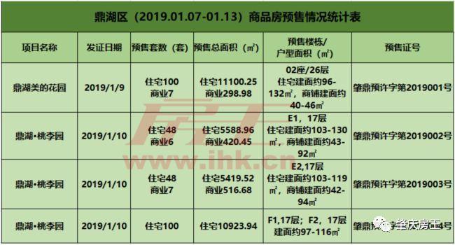 周预售 怀集恒福新里程1盘获批3张预售证,新供应商品房527套