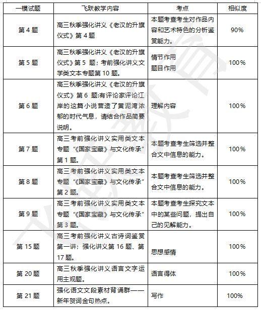 2019年沈阳市质量三年级高中试卷监测(一)教学生物高中实验分析显微镜语文学科图片