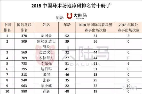 2018中国排名前十马术场地障碍骑手:最小1997年出生,金伯乐占两席