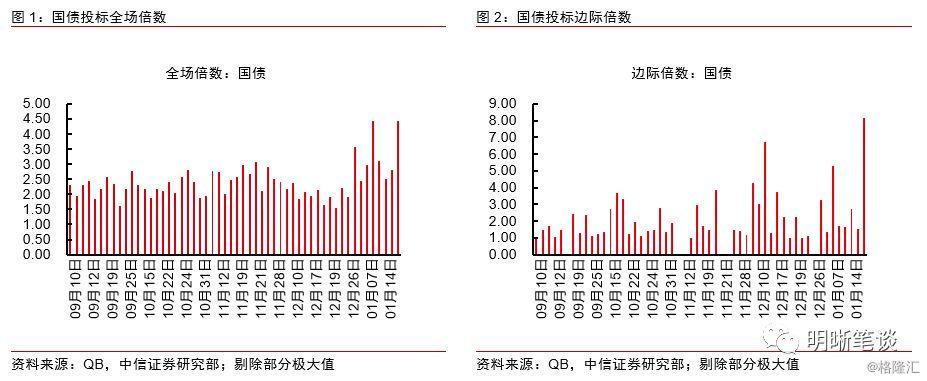 """市场利率与债券利率_债券市场的""""否定之否定""""_利率"""
