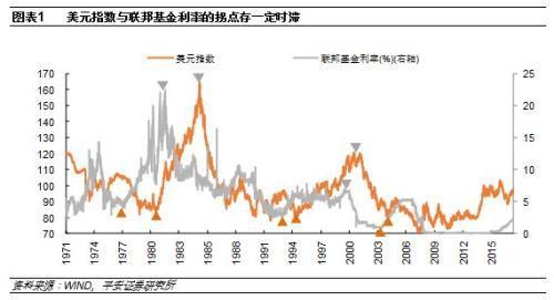 张明:2019美元指数不会太弱人民币未必反转
