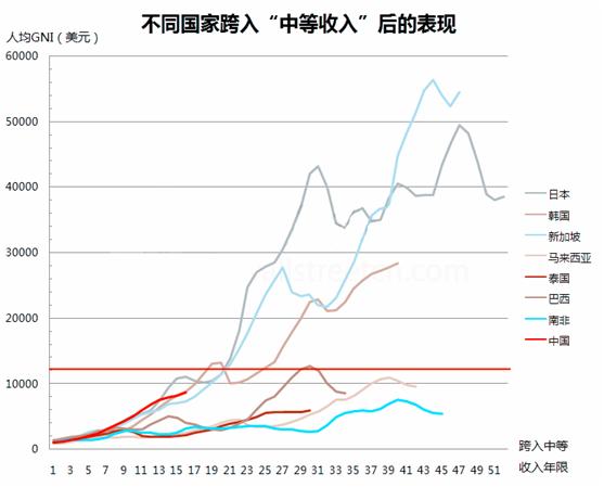 中国人均gdp突破2万美元城市_中国人均GDP突破1万美元,这意味着什么