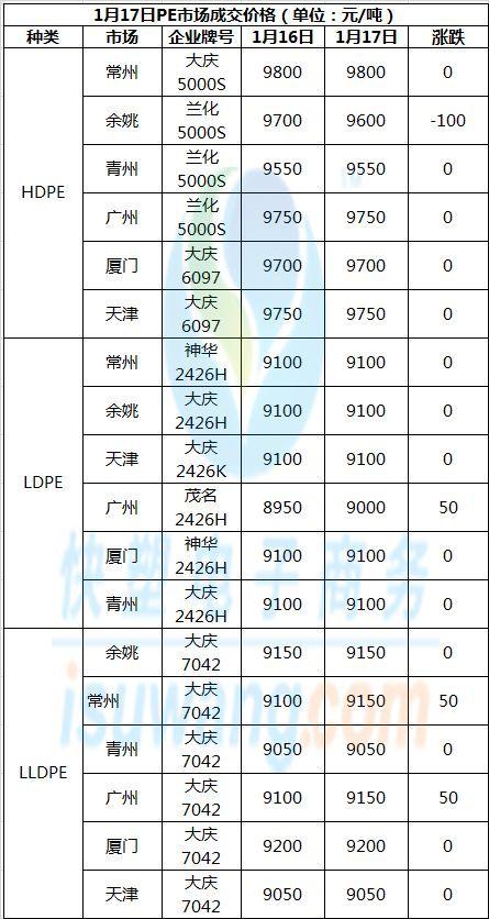 【1.18 行情日评】 春节备货接近尾声,市场还能否有大动静? (内含PE/PP)