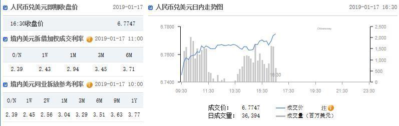 在岸人民幣收盤價報6.7747較上日官方收盤下跌197點