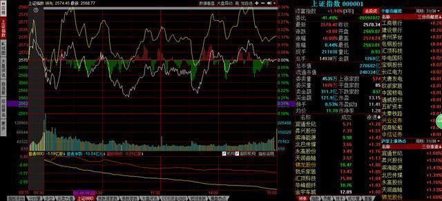 中国股市蓄势待发,年前将拉升一波。