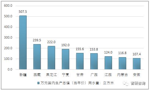 gdp 当年价格_中国gdp增长图