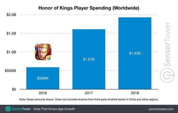 《王者荣耀》2018年的收入超过130亿元,收益全球第一!