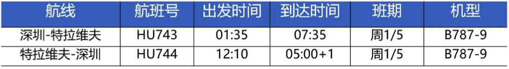 海南航空下个月将开通深圳直飞特拉维夫航线,每周一周五两班往返