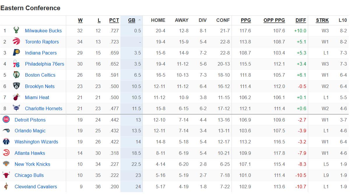 NBA最新排名:湖人重返西部前8雷霆保前3猛龙屈居东部第2