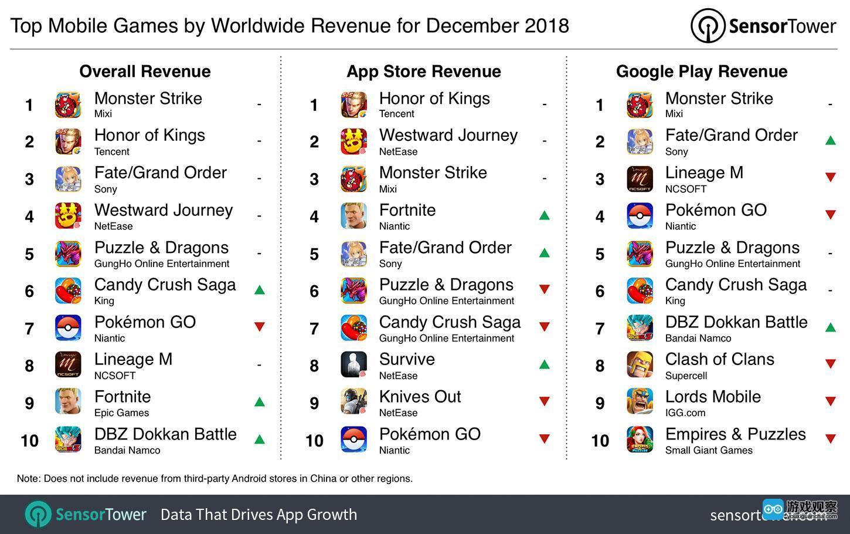 Sensor Tower12月报告:《王者荣耀》全球收入不敌《怪物弹珠》