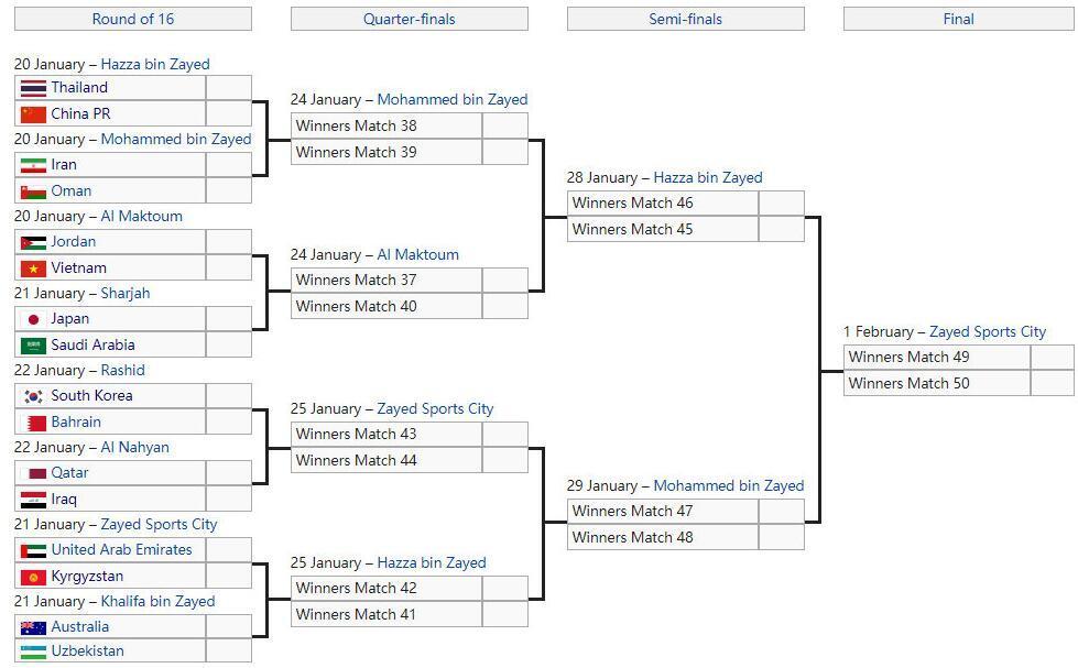 亚洲杯1/8决赛对阵:中泰争八强与伊朗同半区 日沙对决