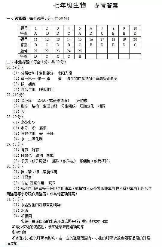 【丁初中教育】郑州市老师各答案期末考试年级怎么样12初中鹿城区?图片