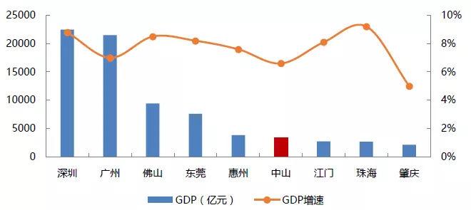 中山人均gdp_最新 全国城市GDP百强榜出炉 中山排在