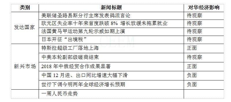 【一统统球财经要闻】 中原外部经济状况监测一一切球财经要闻2019年1月7日―13日 (总第340期