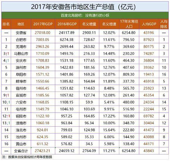 2020安徽16市gdp排名_太马永久参赛号名单出炉