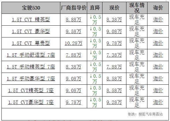 【南昌市】宝骏530降价50万,车足