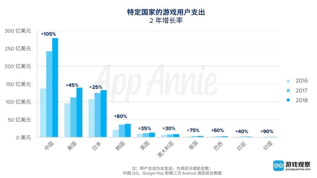 App Annie:大逃杀游戏和超休闲游戏表现抢眼,中国厂商出海成绩辉煌