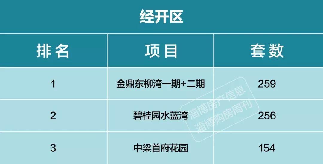 淄博经开区人口数_淄博经开区最新规划图