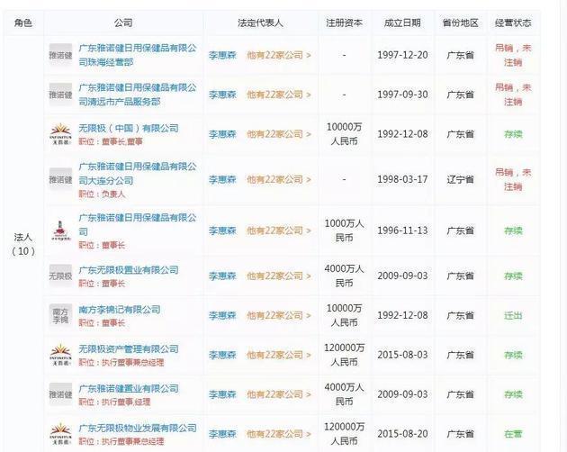 天眼查资料显示,李惠森作为法定代表人的企业有10家,其中3家已经吊销.图片