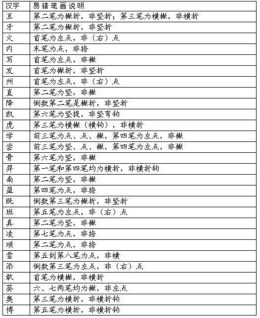 汉字笔画的书写顺序