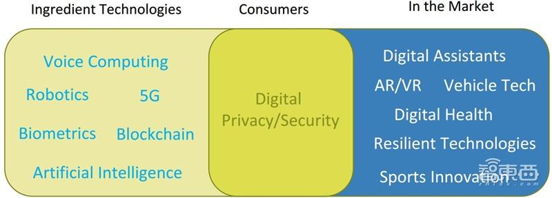 CES《 2019年技术趋势 》:用核心数据预测全球电子消费产品技术趋势