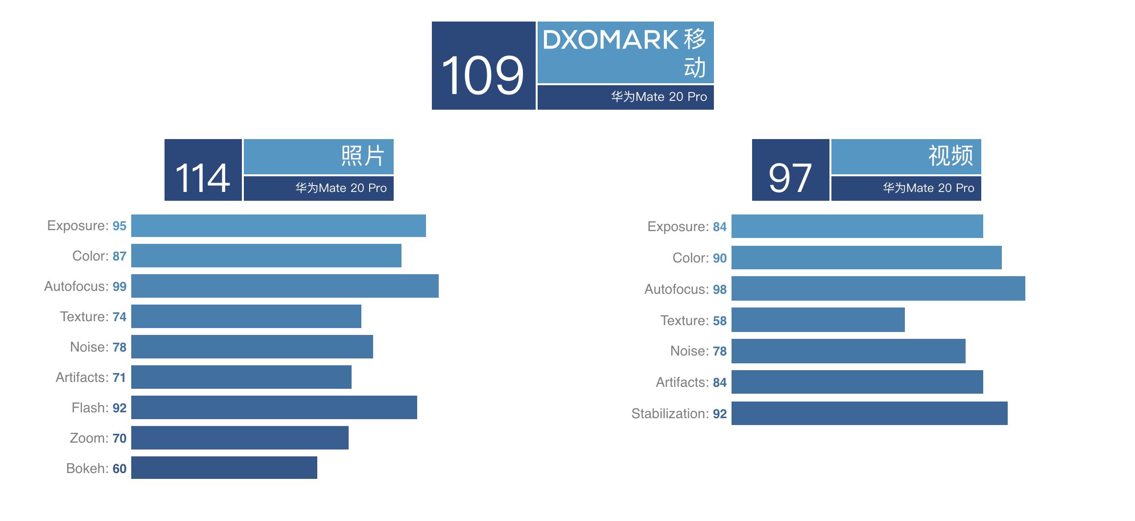 原创             华为Mate20 Pro Dxo评分出炉,但最终评分你可能不知道