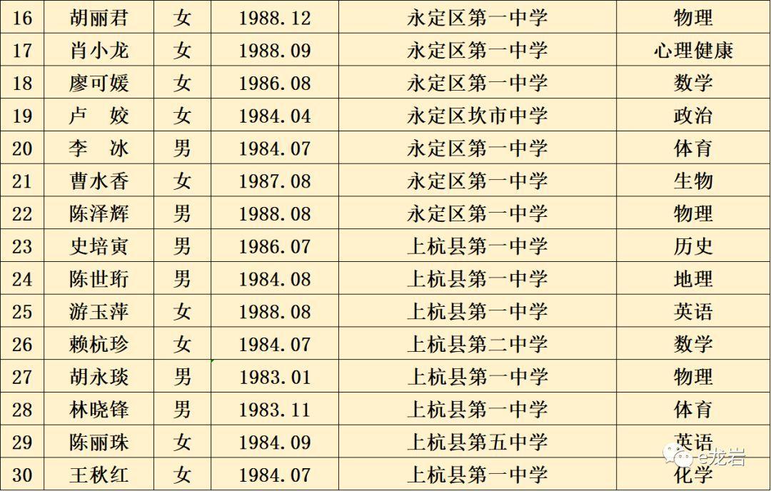 龙岩人口排名_福建人口,终于有准数啦 快来看看龙岩的人数排第几