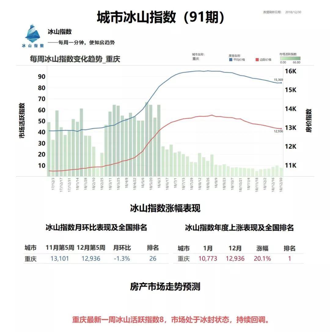 重庆政府GDP_重庆市政府