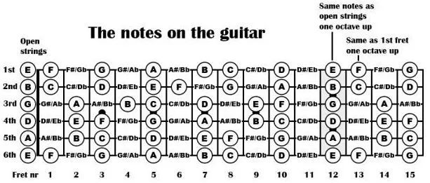 那如果我们要在吉他上,第二品第六弦开始弹一个g自然大调音阶,看到的指板及其所对应的音符:   同理,我们在第六品的第五根弦开始弹奏eb自然大调音阶,看到的音阶及其音符:   由此可见,我们是很清晰的可以看到指板对应的是什么音.