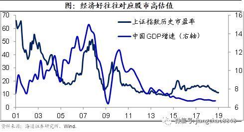 这是最坏的时代,也是最好的时代——再论投资中国的历史性机会!海通宏观每周