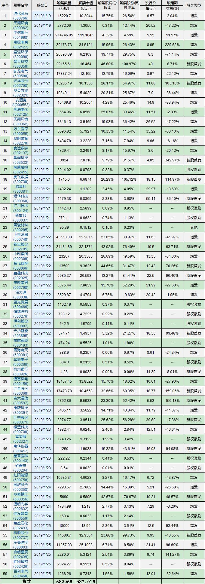 下周解禁:17股首发股解禁 楚天科技股东减持有接盘方