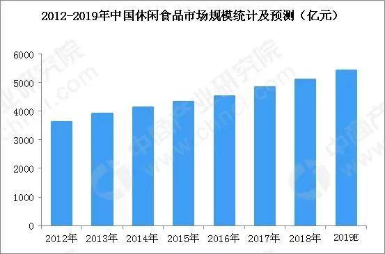 2019年食品行业排行榜_北京责任展 亮点巡展 食品行业社会责任发展指数