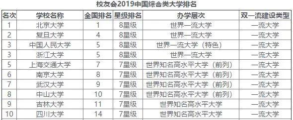 中国各行业顶尖院校大盘点,看完轻松定位好大学!