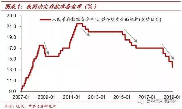 李迅雷:下半年经济能触底反弹?仅靠降准是不够的