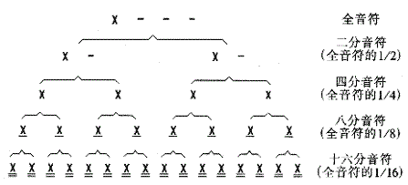 附点简谱写法_简谱附点音符写法图片