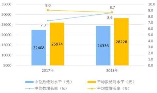2018年中国人均gdp排名_中国人均gdp世界排名