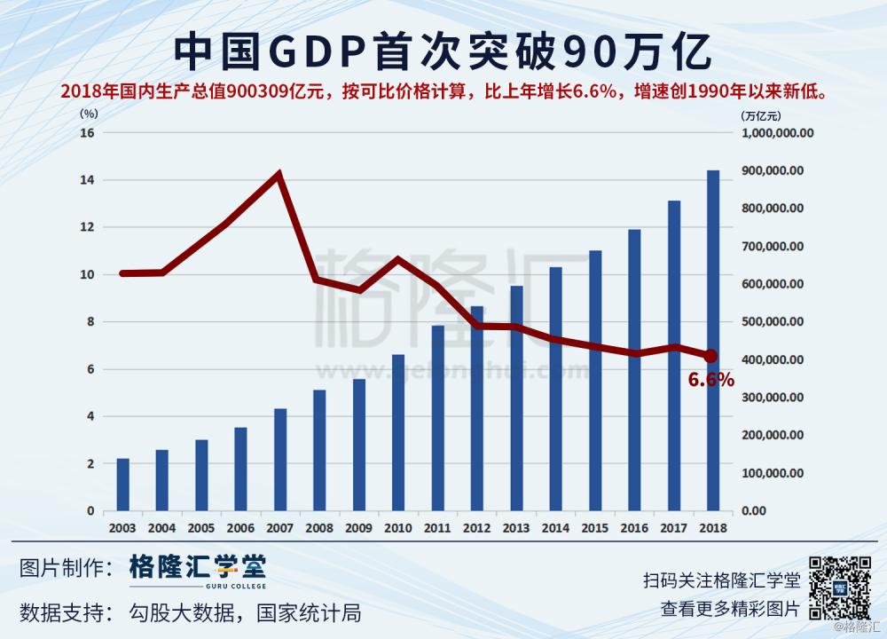 gdp首次_2017年全国31省市GDP数据公布,和2016年比有何变化