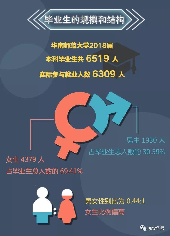 华师毕业生月薪多少去哪儿了?2018届就业图鉴告诉你