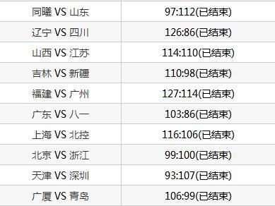 CBA33輪排名:廣東捍衛榜首,遼寧隨其后,吉林升9,山東跌13