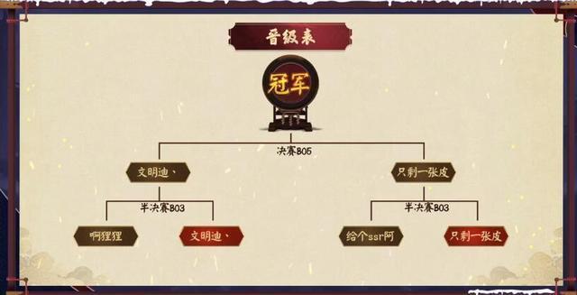 阴阳师海外区大佬问鼎NeXT宗师斗技赛,Ban人斗技会实装吗?